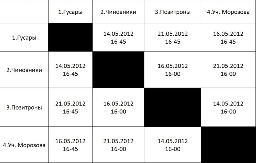 Расписание игр I турнира по мини-футболу